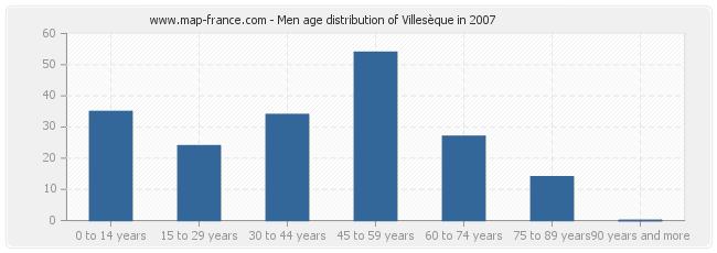 Men age distribution of Villesèque in 2007
