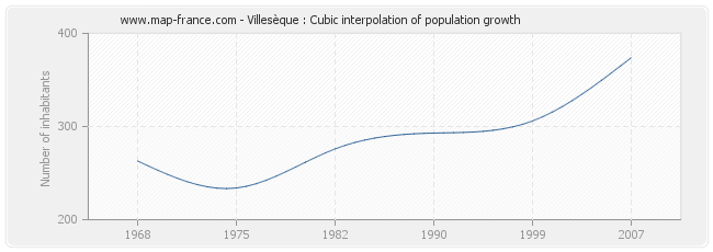 Villesèque : Cubic interpolation of population growth
