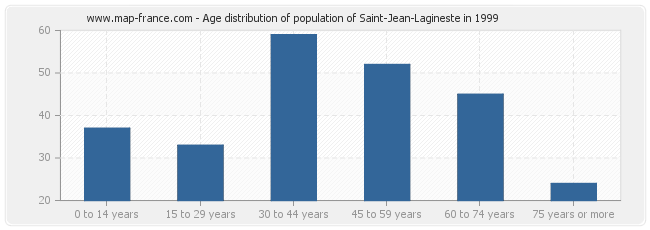 Age distribution of population of Saint-Jean-Lagineste in 1999