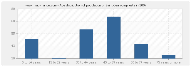 Age distribution of population of Saint-Jean-Lagineste in 2007