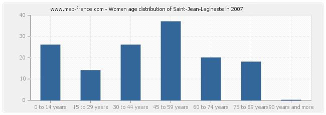 Women age distribution of Saint-Jean-Lagineste in 2007