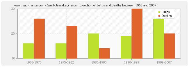 Saint-Jean-Lagineste : Evolution of births and deaths between 1968 and 2007