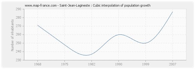 Saint-Jean-Lagineste : Cubic interpolation of population growth