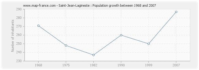 Population Saint-Jean-Lagineste