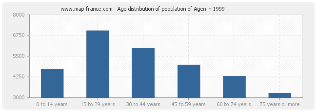 Age distribution of population of Agen in 1999