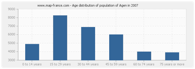 Age distribution of population of Agen in 2007