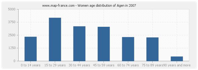 Women age distribution of Agen in 2007