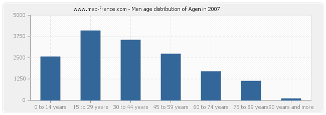 Men age distribution of Agen in 2007