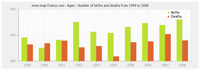 Agen : Number of births and deaths from 1999 to 2008