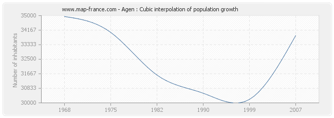 Agen : Cubic interpolation of population growth