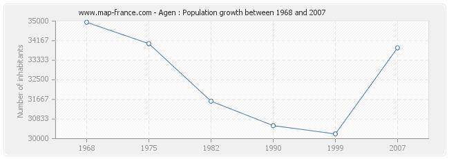 Population Agen