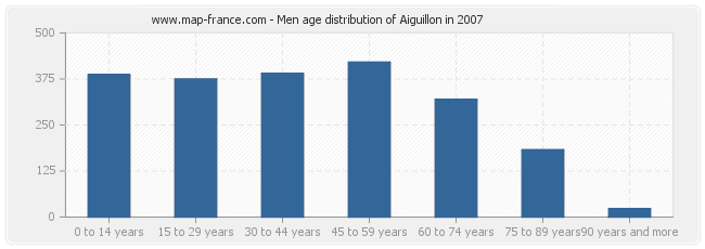 population aiguillon statistics of aiguillon 47190