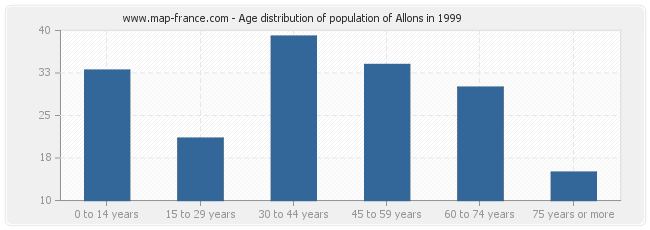 Age distribution of population of Allons in 1999