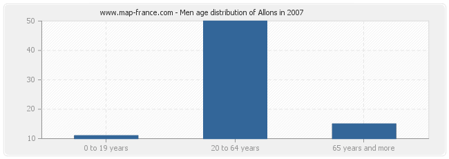 Men age distribution of Allons in 2007