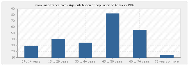 Age distribution of population of Anzex in 1999