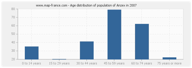 Age distribution of population of Anzex in 2007