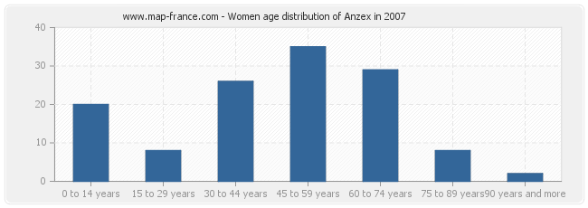 Women age distribution of Anzex in 2007