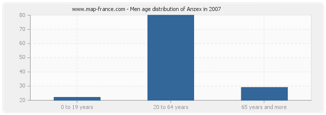 Men age distribution of Anzex in 2007