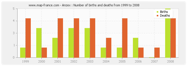 Anzex : Number of births and deaths from 1999 to 2008