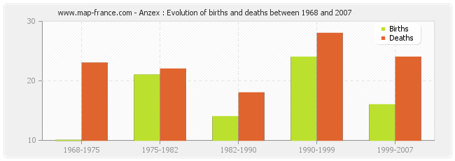 Anzex : Evolution of births and deaths between 1968 and 2007