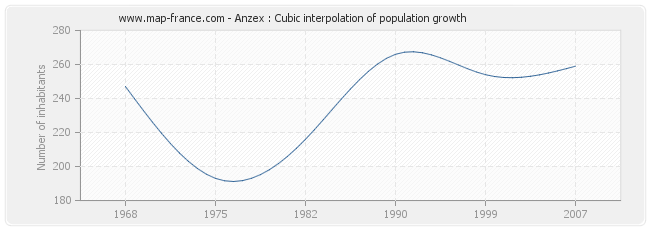 Anzex : Cubic interpolation of population growth