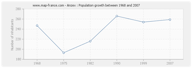 Population Anzex