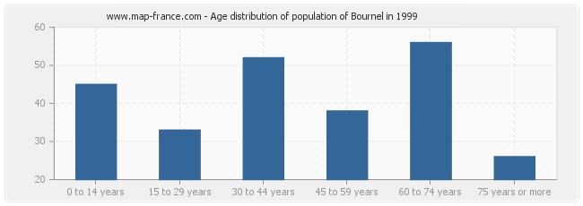 Age distribution of population of Bournel in 1999