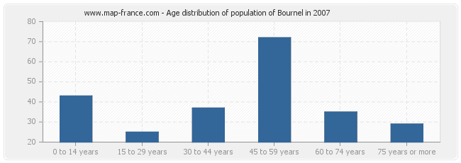 Age distribution of population of Bournel in 2007