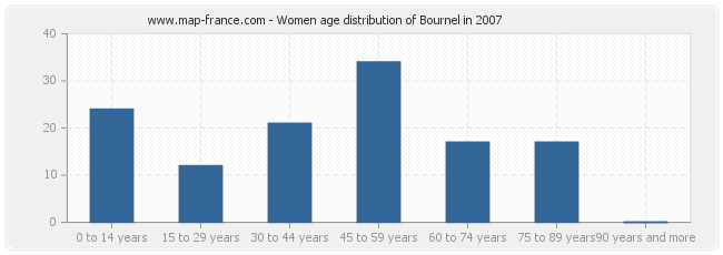 Women age distribution of Bournel in 2007