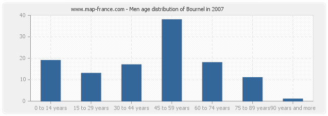 Men age distribution of Bournel in 2007