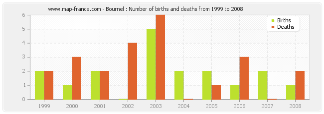 Bournel : Number of births and deaths from 1999 to 2008