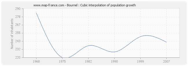 Bournel : Cubic interpolation of population growth