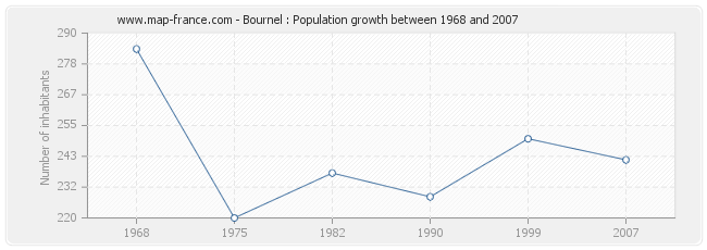 Population Bournel