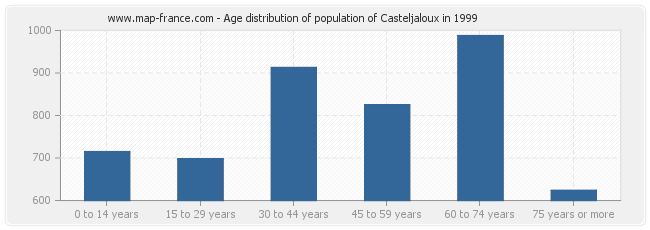 Age distribution of population of Casteljaloux in 1999
