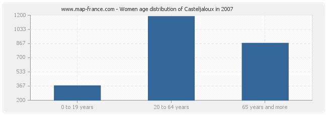 Women age distribution of Casteljaloux in 2007