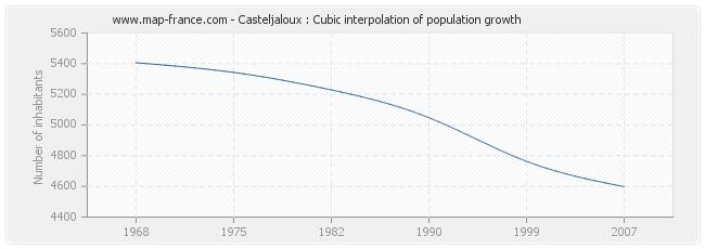 Casteljaloux : Cubic interpolation of population growth