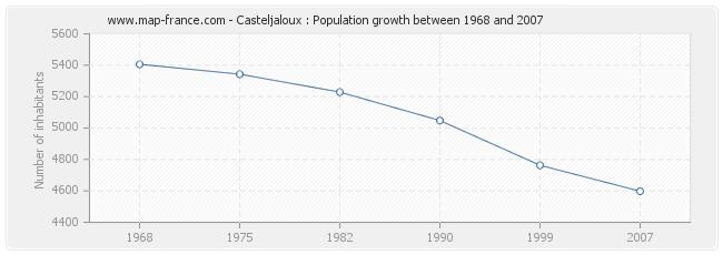 Population Casteljaloux