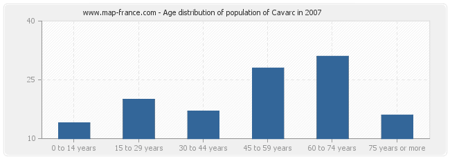 Age distribution of population of Cavarc in 2007