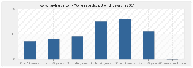Women age distribution of Cavarc in 2007