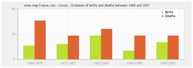 Cavarc : Evolution of births and deaths between 1968 and 2007
