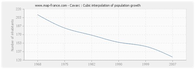 Cavarc : Cubic interpolation of population growth