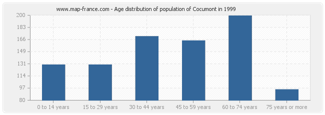 Age distribution of population of Cocumont in 1999