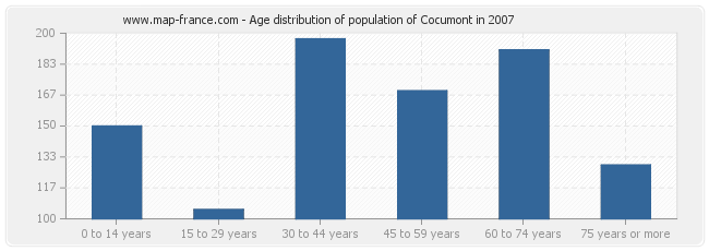 Age distribution of population of Cocumont in 2007