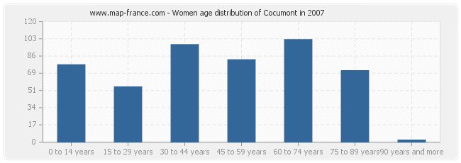 Women age distribution of Cocumont in 2007