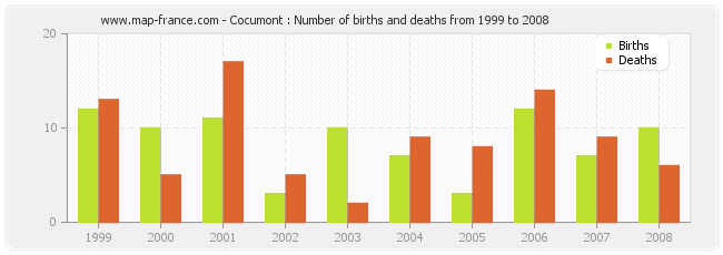 Cocumont : Number of births and deaths from 1999 to 2008