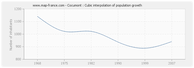Cocumont : Cubic interpolation of population growth