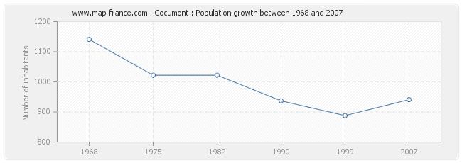 Population Cocumont