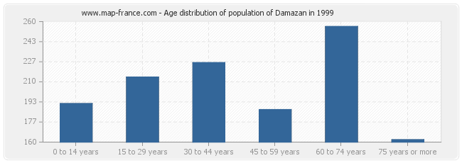Age distribution of population of Damazan in 1999