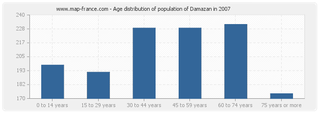 Age distribution of population of Damazan in 2007