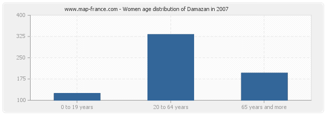 Women age distribution of Damazan in 2007